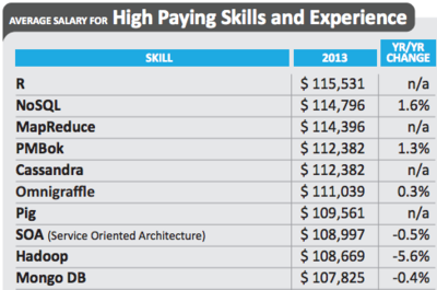Dice Salary Survey 2014