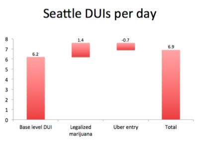 Uber-DUI-chart