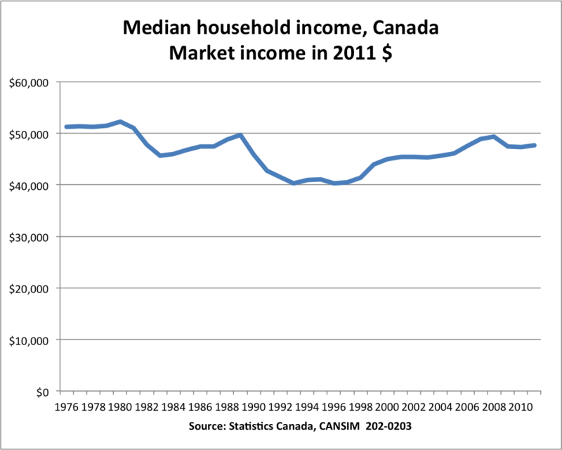 Median_household_income_canada