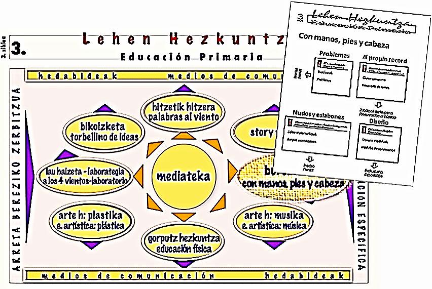 Organización curricular del 3er.Ciclo en Educación Primaria en el Sistema 'Amara Berri'