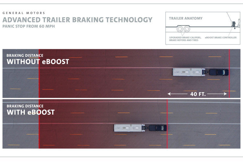Graphic Showing Stopping Distance With and Without eBoost Technology