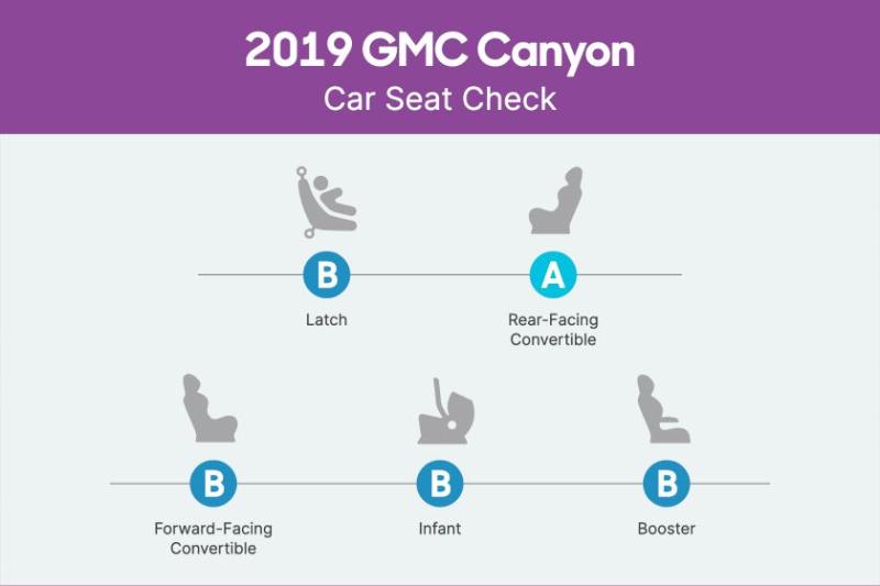 2019 GMC Canyon Car Seat Scorecard
