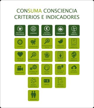 ConSuma Consciencia Criterios e Indicadores