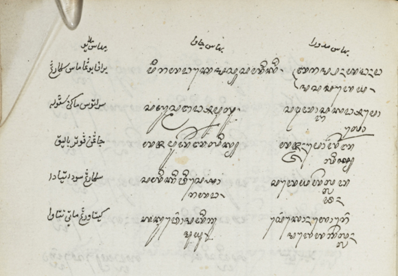 Final page of a Malay-Javanese-Madurese vocabulary, early 19th c. British Library, MSS Malay A 3, f.113v (detail)
