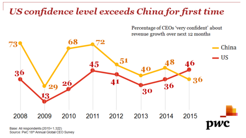 CEO Insights - US confidence level exceeds China for first time