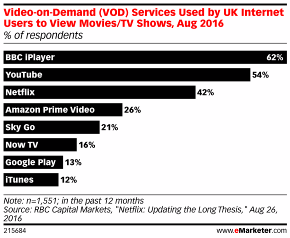 eMarketer statistical report, on Video-On-Demand services used by UK internet users to view Movies/TV Shows, Aug 2016